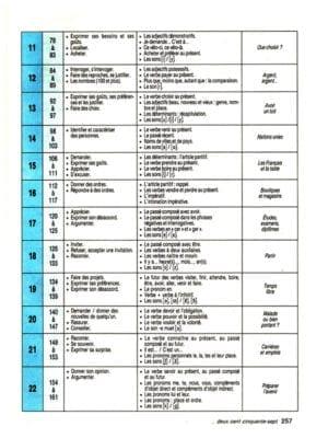 bonne-route_-limba-francez_-vol.-1-257-22-1